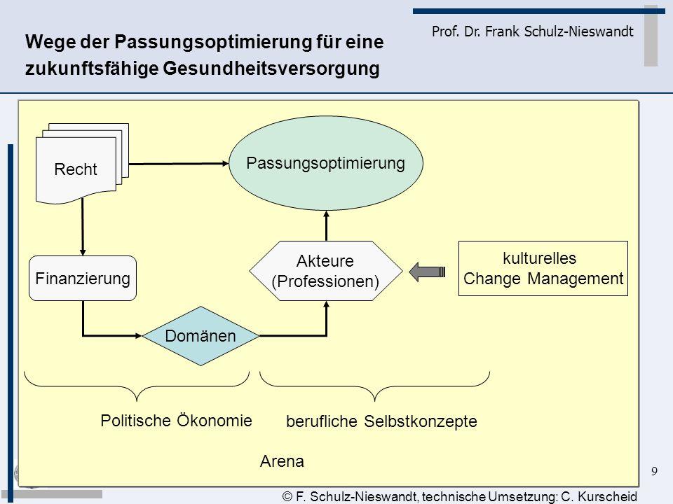 9 Prof. Dr. Frank Schulz-Nieswandt Wege der Passungsoptimierung für eine zukunftsfähige Gesundheitsversorgung © F. Schulz-Nieswandt, technische Umsetz
