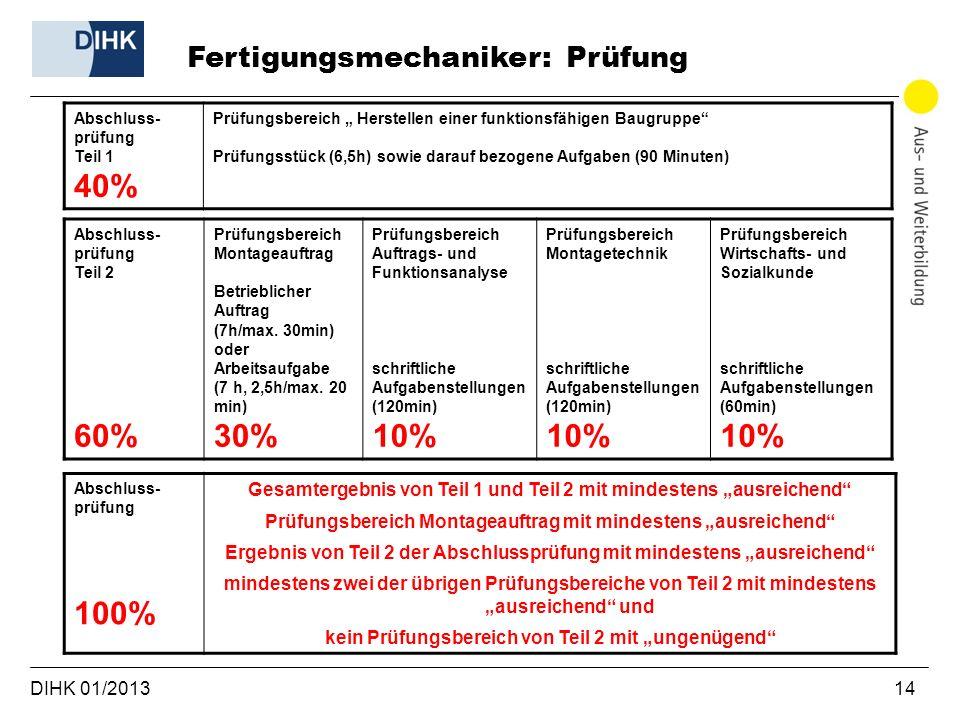 DIHK 01/2013 14 Fertigungsmechaniker: Prüfung Abschluss- prüfung Teil 1 40% Prüfungsbereich Herstellen einer funktionsfähigen Baugruppe Prüfungsstück