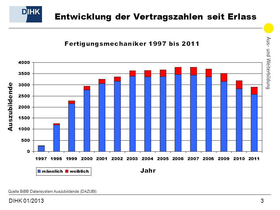 DIHK 01/2013 3 Entwicklung der Vertragszahlen seit Erlass Quelle:BiBB Datensystem Auszubildende (DAZUBI)