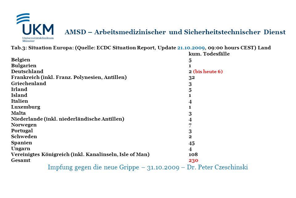 Impfung gegen die neue Grippe – 31.10.2009 – Dr. Peter Czeschinski AMSD – Arbeitsmedizinischer und Sicherheitstechnischer Dienst Tab.3: Situation Euro