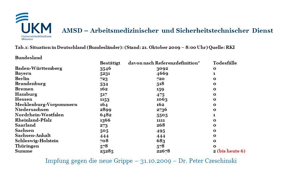 Impfung gegen die neue Grippe – 31.10.2009 – Dr. Peter Czeschinski AMSD – Arbeitsmedizinischer und Sicherheitstechnischer Dienst Tab.1: Situation in D
