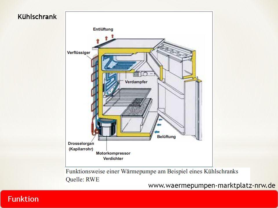 www.waermepumpen-marktplatz-nrw.de Kühlschrank Funktion