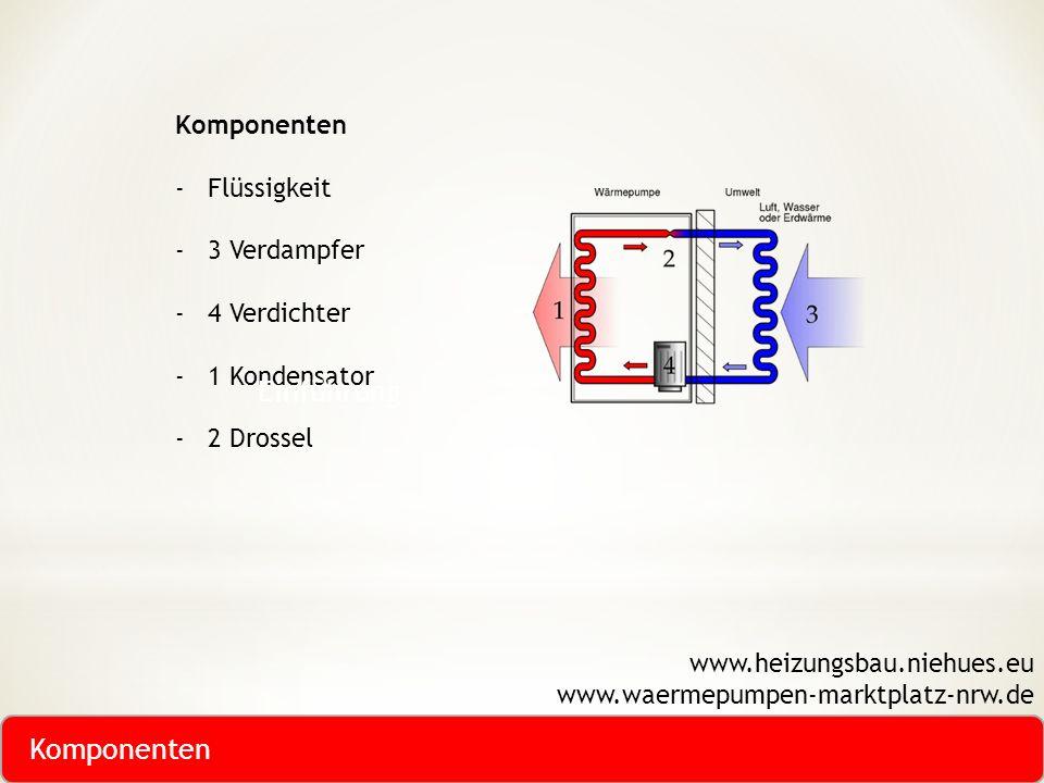 Komponenten -Flüssigkeit -3 Verdampfer -4 Verdichter -1 Kondensator -2 Drossel www.heizungsbau.niehues.eu www.waermepumpen-marktplatz-nrw.de Einführun