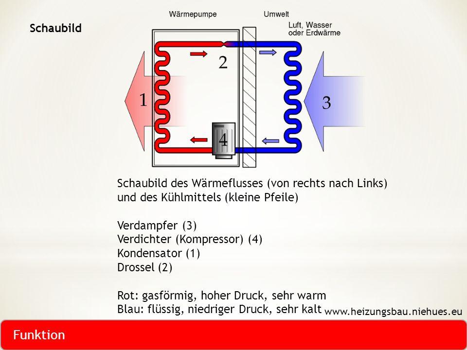 Schaubild des Wärmeflusses (von rechts nach Links) und des Kühlmittels (kleine Pfeile) Verdampfer (3) Verdichter (Kompressor) (4) Kondensator (1) Dros