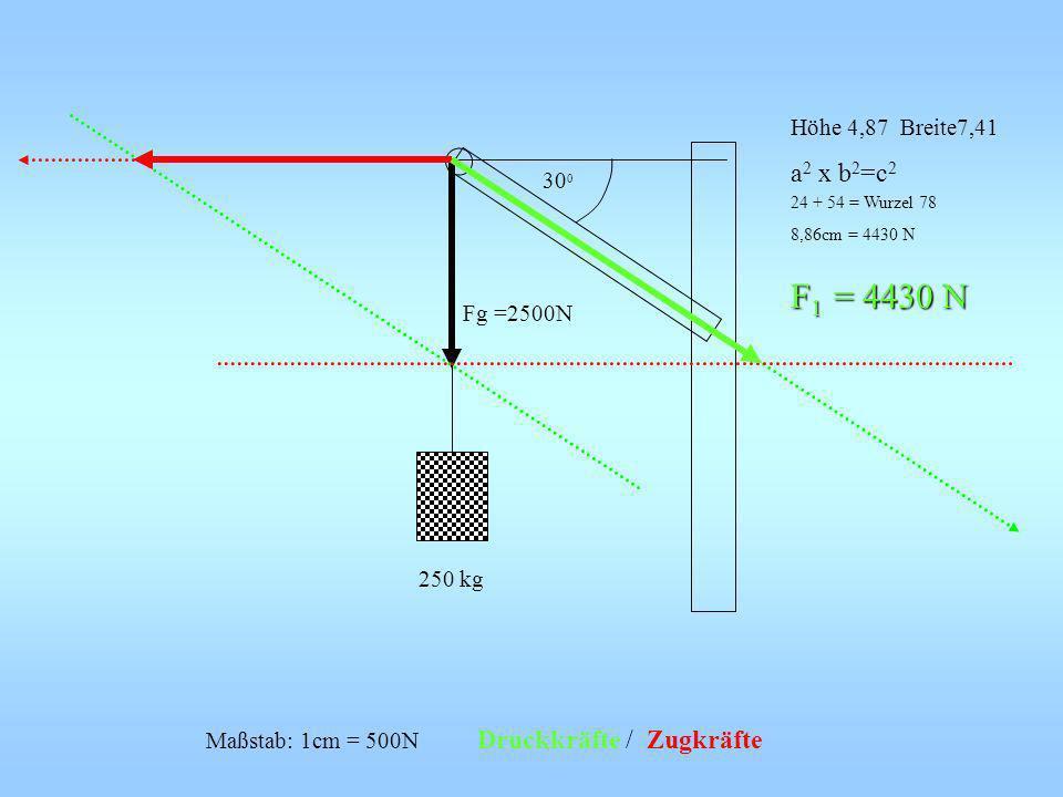 250 kg Fg =2500N Höhe 4,87 Breite7,41 a 2 x b 2 =c 2 24 + 54 = Wurzel 78 8,86cm = 4430 N F 1 = 4430 N Maßstab: 1cm = 500N Druckkräfte / Zugkräfte 30 0