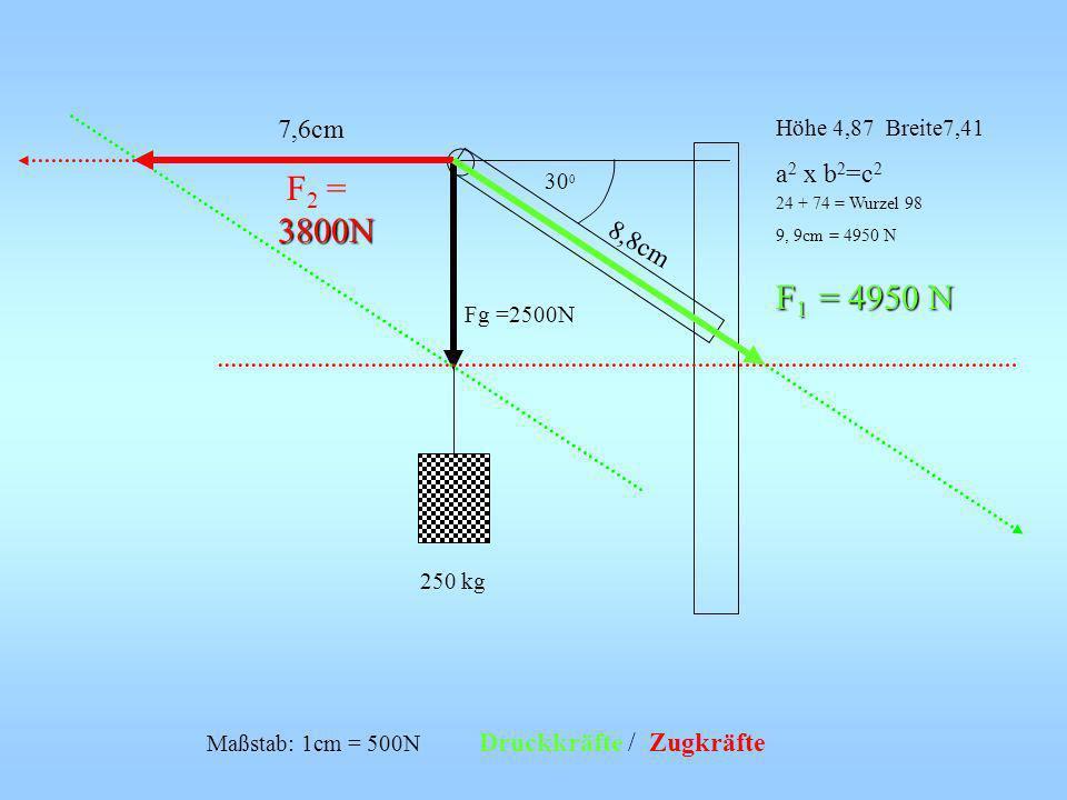 250 kg 30 0 Fg =2500N Höhe 4,87 Breite7,41 a 2 x b 2 =c 2 24 + 74 = Wurzel 98 9, 9cm = 4950 N F 1 = 4950 N 7,6cm 3800N F 2 = 3800N 8,8cm Maßstab: 1cm
