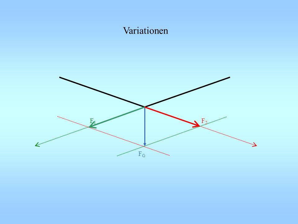 F1F1 F2F2 FGFG Variationen