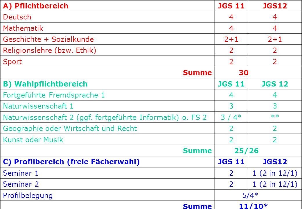 123456 A) PflichtbereichJGS 11JGS12 Deutsch44 Mathematik44 Geschichte + Sozialkunde2+1 Religionslehre (bzw.