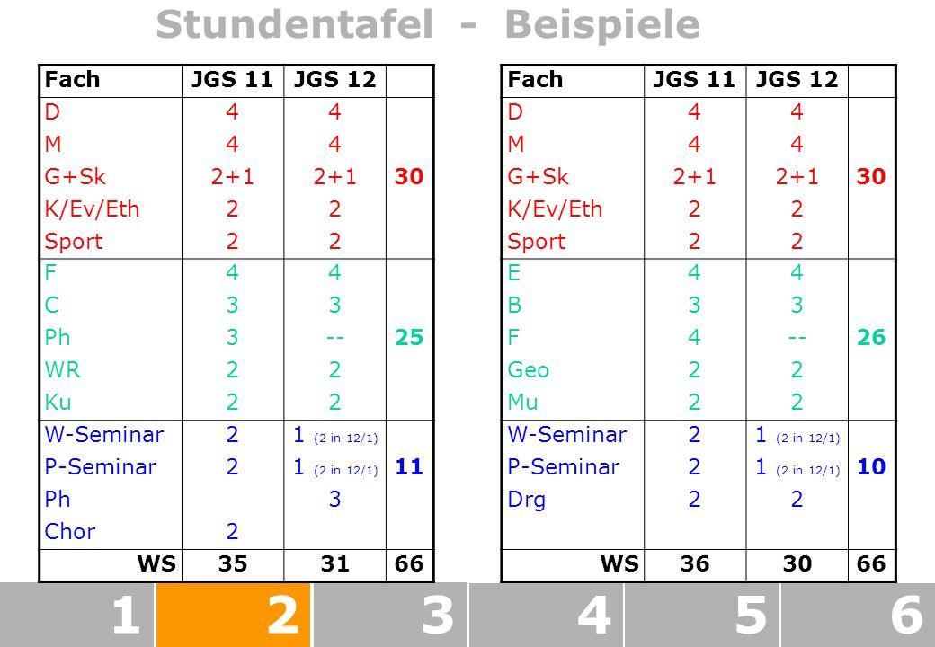 123456 Stundentafel - Beispiele FachJGS 11JGS 12 D44 M44 G+Sk2+1 30 K/Ev/Eth22 Sport22 F44 C33 Ph3--25 WR22 Ku22 W-Seminar21 (2 in 12/1) P-Seminar21 (2 in 12/1) 11 Ph3 Chor2 WS353166 FachJGS 11JGS 12 D44 M44 G+Sk2+1 30 K/Ev/Eth22 Sport22 E44 B33 F4--26 Geo22 Mu22 W-Seminar21 (2 in 12/1) P-Seminar21 (2 in 12/1) 10 Drg22 WS363066