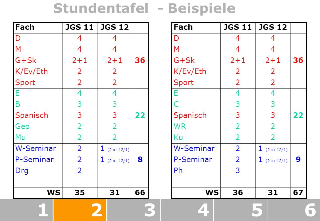 123456 Stundentafel - Beispiele FachJGS 11JGS 12 D44 M44 G+Sk2+1 36 K/Ev/Eth22 Sport22 E44 C33 Spanisch3322 WR22 Ku22 W-Seminar21 (2 in 12/1) P-Seminar21 (2 in 12/1) 9 Ph3 WS363167 FachJGS 11JGS 12 D44 M44 G+Sk2+1 36 K/Ev/Eth22 Sport22 E44 B33 Spanisch3322 Geo22 Mu22 W-Seminar21 (2 in 12/1) P-Seminar21 (2 in 12/1) 8 Drg2 WS353166