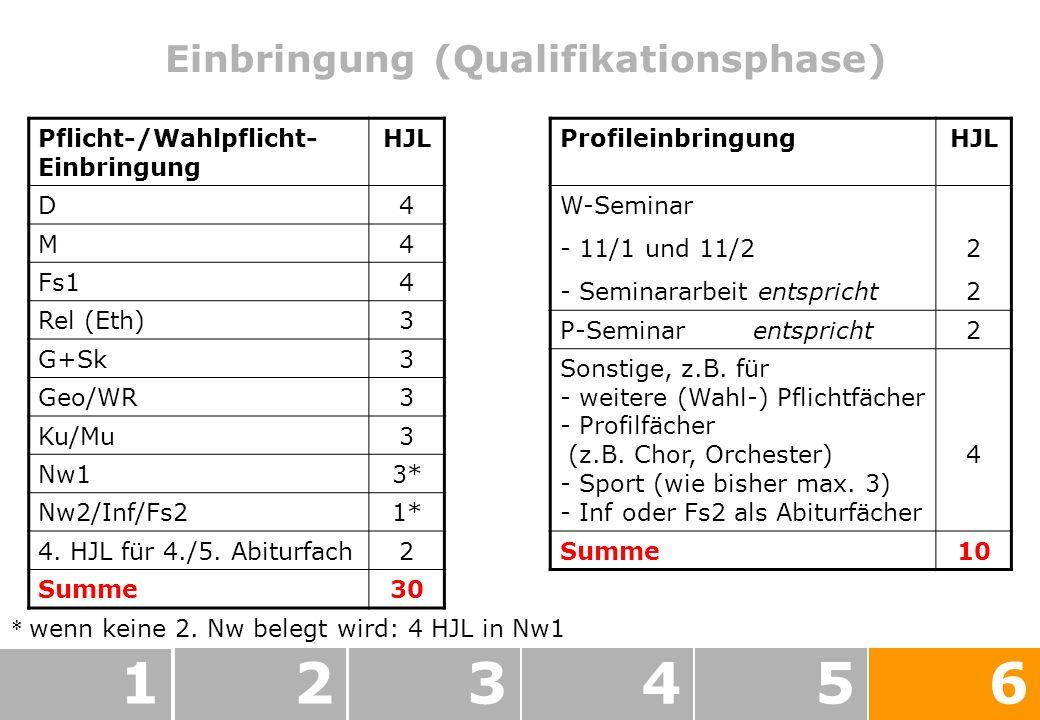 Einbringung (Qualifikationsphase) 123456 Pflicht-/Wahlpflicht- Einbringung HJL D4 M4 Fs14 Rel (Eth)3 G+Sk3 Geo/WR3 Ku/Mu3 Nw13* Nw2/Inf/Fs21* 4.