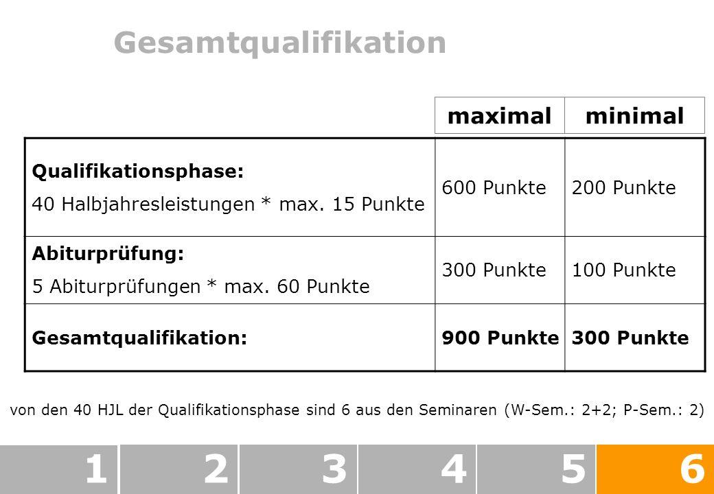 Gesamtqualifikation 123456 von den 40 HJL der Qualifikationsphase sind 6 aus den Seminaren (W-Sem.: 2+2; P-Sem.: 2) Qualifikationsphase: 40 Halbjahresleistungen * max.