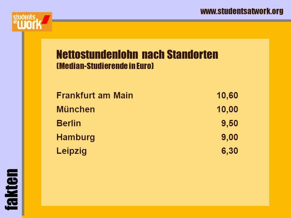 www.studentsatwork.org Frankfurt am Main München Berlin Hamburg Leipzig fakten Nettostundenlohn nach Standorten (Median-Studierende in Euro) 10,60 10,00 9,50 9,00 6,30
