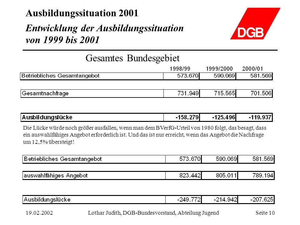 Ausbildungssituation 2001 19.02.2002Lothar Judith, DGB-Bundesvorstand, Abteilung JugendSeite 10 Gesamtes Bundesgebiet Die Lücke würde noch größer ausf