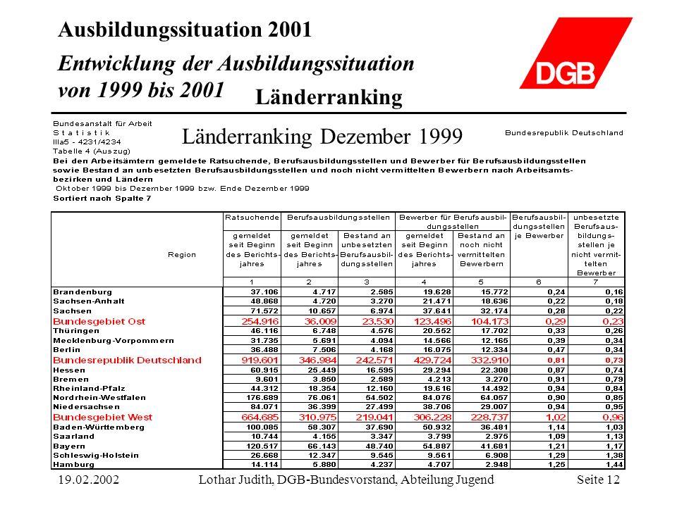 Ausbildungssituation 2001 19.02.2002Lothar Judith, DGB-Bundesvorstand, Abteilung JugendSeite 12 Entwicklung der Ausbildungssituation von 1999 bis 2001