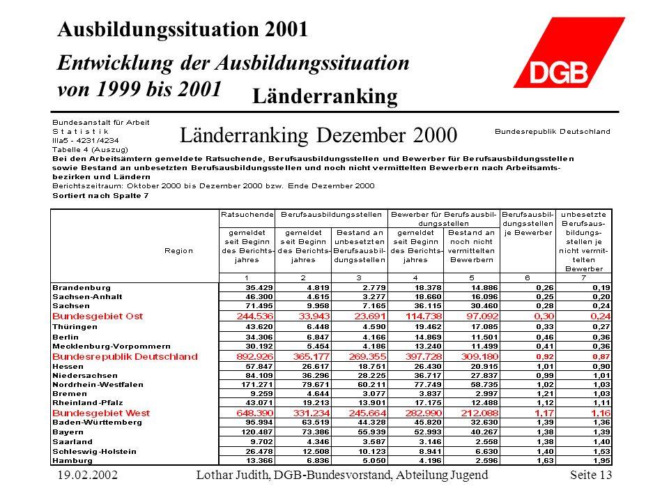 Ausbildungssituation 2001 19.02.2002Lothar Judith, DGB-Bundesvorstand, Abteilung JugendSeite 13 Entwicklung der Ausbildungssituation von 1999 bis 2001