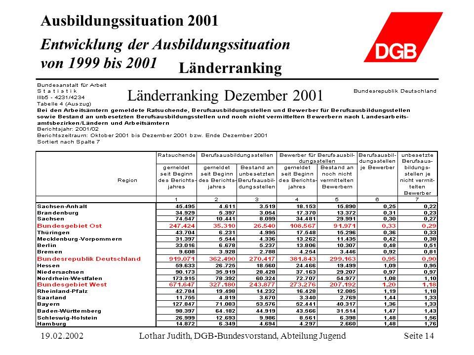 Ausbildungssituation 2001 19.02.2002Lothar Judith, DGB-Bundesvorstand, Abteilung JugendSeite 14 Entwicklung der Ausbildungssituation von 1999 bis 2001