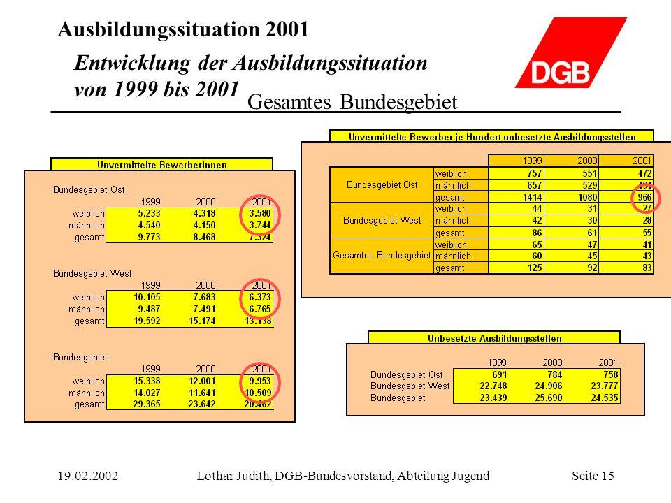 Ausbildungssituation 2001 19.02.2002Lothar Judith, DGB-Bundesvorstand, Abteilung JugendSeite 15 Entwicklung der Ausbildungssituation von 1999 bis 2001