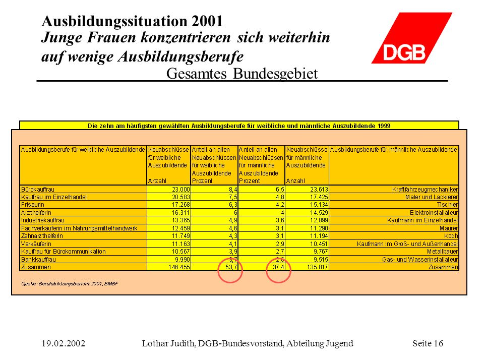 Ausbildungssituation 2001 19.02.2002Lothar Judith, DGB-Bundesvorstand, Abteilung JugendSeite 16 Junge Frauen konzentrieren sich weiterhin auf wenige A