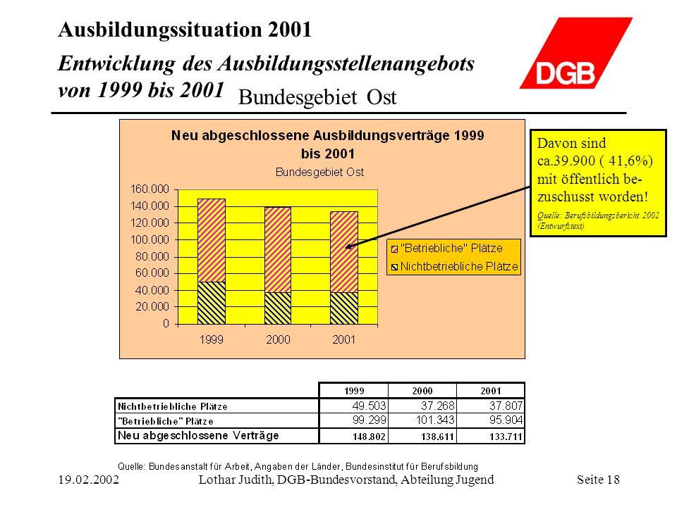 Ausbildungssituation 2001 19.02.2002Lothar Judith, DGB-Bundesvorstand, Abteilung JugendSeite 18 Entwicklung des Ausbildungsstellenangebots von 1999 bi