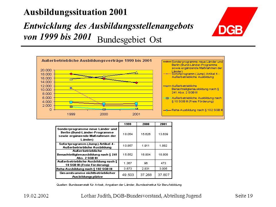 Ausbildungssituation 2001 19.02.2002Lothar Judith, DGB-Bundesvorstand, Abteilung JugendSeite 19 Entwicklung des Ausbildungsstellenangebots von 1999 bi
