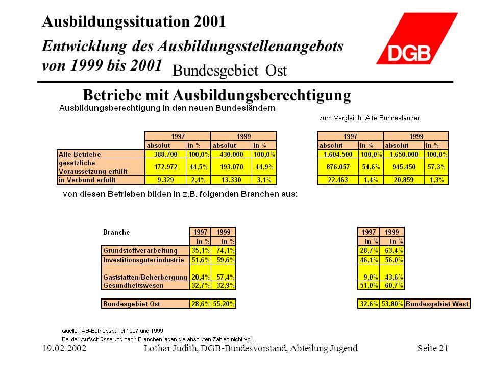 Ausbildungssituation 2001 19.02.2002Lothar Judith, DGB-Bundesvorstand, Abteilung JugendSeite 21 Entwicklung des Ausbildungsstellenangebots von 1999 bi