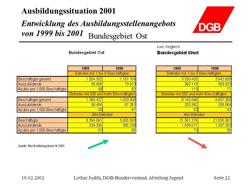 Ausbildungssituation 2001 19.02.2002Lothar Judith, DGB-Bundesvorstand, Abteilung JugendSeite 22 Entwicklung des Ausbildungsstellenangebots von 1999 bi