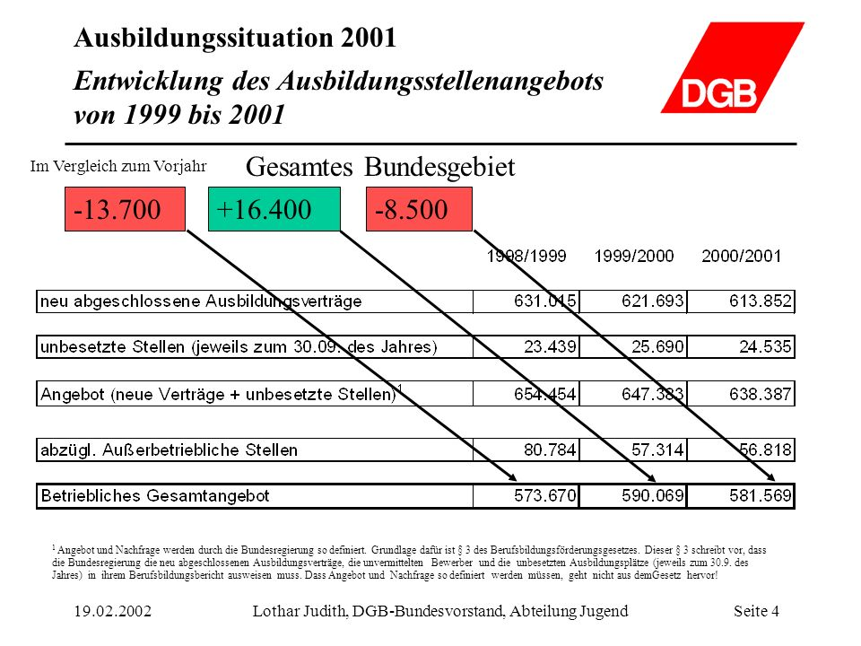 Ausbildungssituation 2001 19.02.2002Lothar Judith, DGB-Bundesvorstand, Abteilung JugendSeite 15 Entwicklung der Ausbildungssituation von 1999 bis 2001 Gesamtes Bundesgebiet
