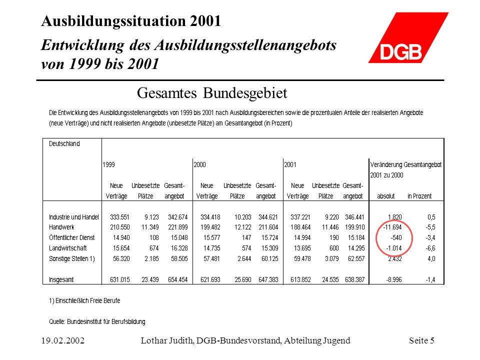 Ausbildungssituation 2001 19.02.2002Lothar Judith, DGB-Bundesvorstand, Abteilung JugendSeite 6 Entwicklung der Ausbildungsstellennachfrage von 1999 bis 2001 1 Angebot und Nachfrage werden durch die Bundesregierung so definiert.