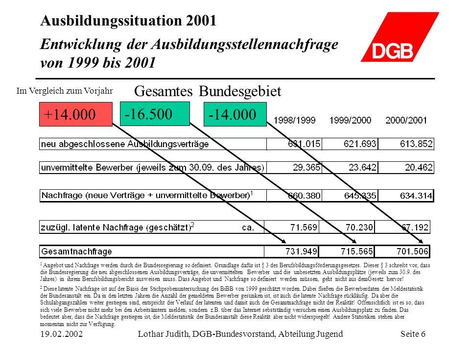 Ausbildungssituation 2001 19.02.2002Lothar Judith, DGB-Bundesvorstand, Abteilung JugendSeite 6 Entwicklung der Ausbildungsstellennachfrage von 1999 bi