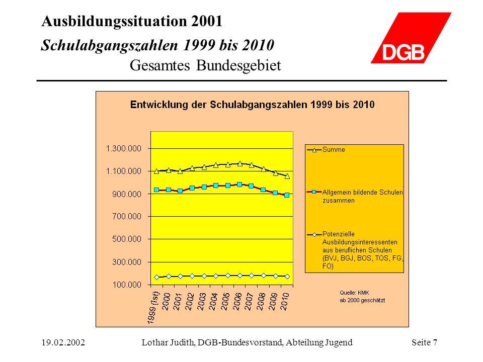 Ausbildungssituation 2001 19.02.2002Lothar Judith, DGB-Bundesvorstand, Abteilung JugendSeite 18 Entwicklung des Ausbildungsstellenangebots von 1999 bis 2001 Bundesgebiet Ost Davon sind ca.39.900 ( 41,6%) mit öffentlich be- zuschusst worden.