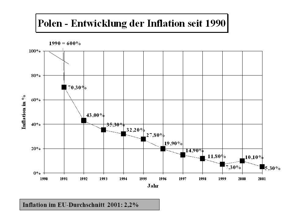 Inflation im EU-Durchschnitt 2001: 2,2%