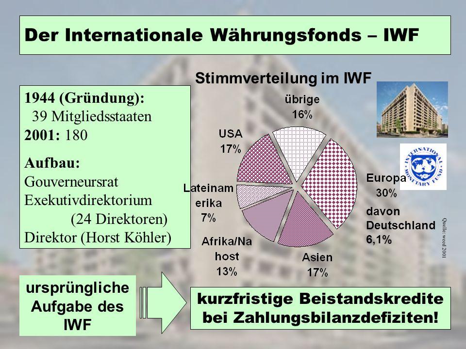 1944 (Gründung): 39 Mitgliedsstaaten 2001: 180 Aufbau: Gouverneursrat Exekutivdirektorium (24 Direktoren) Direktor (Horst Köhler) Der Internationale W