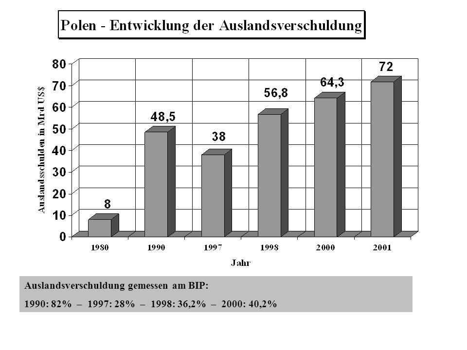 Auslandsverschuldung gemessen am BIP: 1990: 82% – 1997: 28% – 1998: 36,2% – 2000: 40,2%
