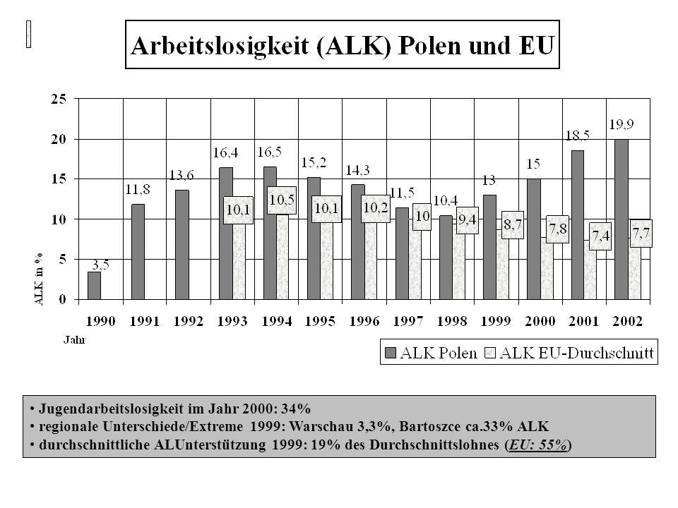 Jugendarbeitslosigkeit im Jahr 2000: 34% regionale Unterschiede/Extreme 1999: Warschau 3,3%, Bartoszce ca.33% ALK durchschnittliche ALUnterstützung 19