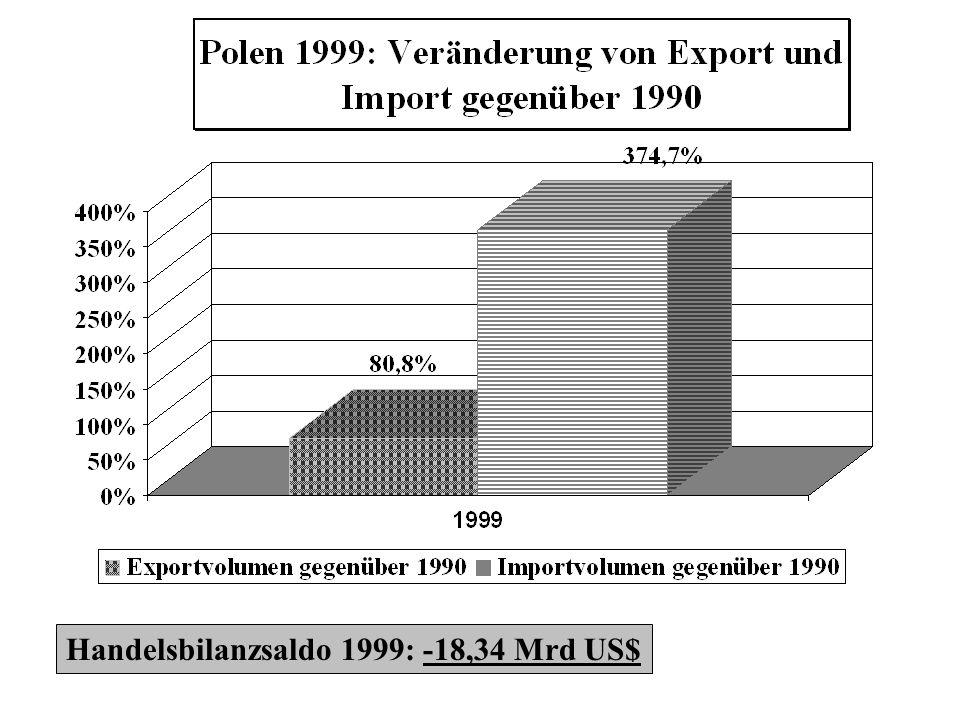 Handelsbilanzsaldo 1999: -18,34 Mrd US$