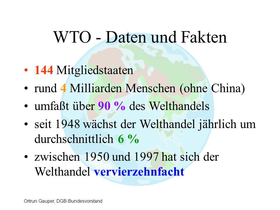 Ortrun Gauper, DGB-Bundesvorstand WTO - Daten und Fakten 144 Mitgliedstaaten rund 4 Milliarden Menschen (ohne China) umfaßt über 90 % des Welthandels