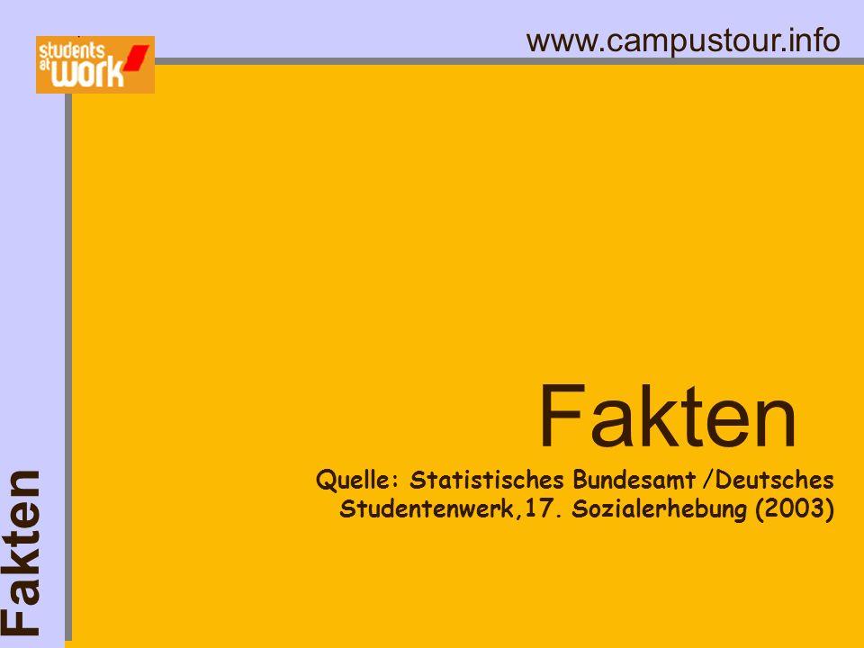 www.campustour.info Fakten Quelle: Statistisches Bundesamt /Deutsches Studentenwerk,17. Sozialerhebung (2003)