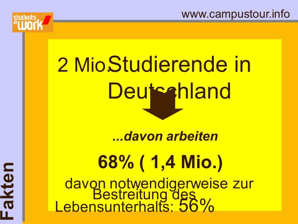 www.campustour.info Fakten Studierende in Deutschland...davon arbeiten 2 Mio. 68% ( 1,4 Mio.) davon notwendigerweise zur Bestreitung des Lebensunterha
