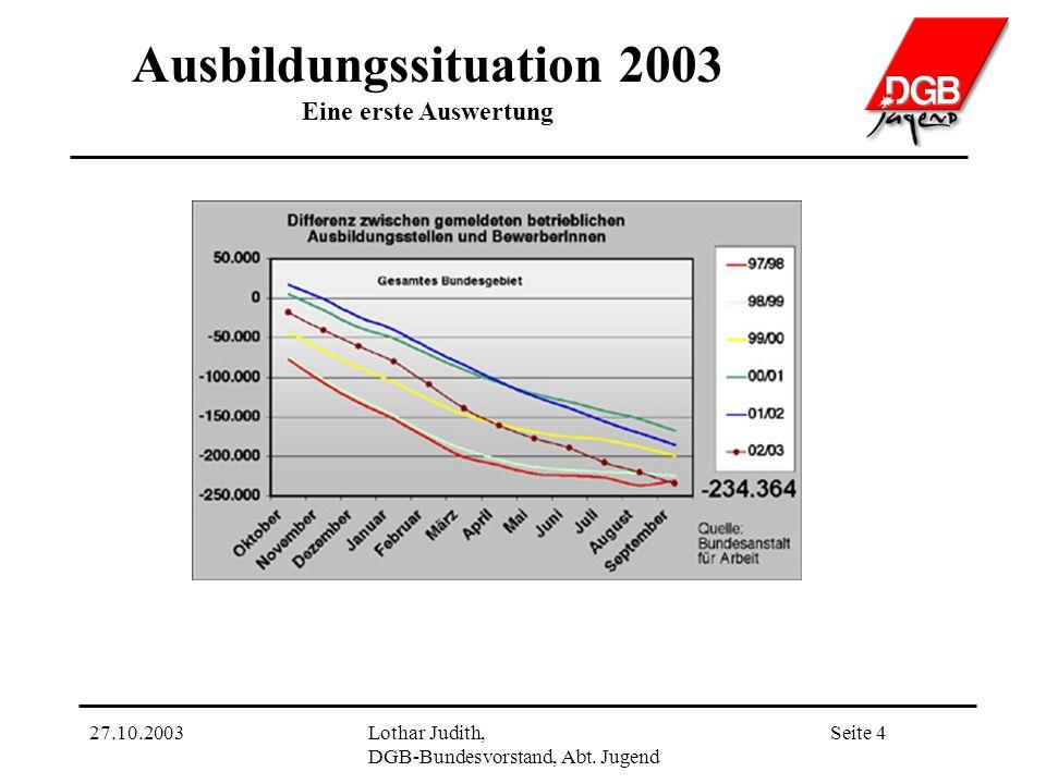 Ausbildungssituation 2003 Eine erste Auswertung Seite 427.10.2003Lothar Judith, DGB-Bundesvorstand, Abt.