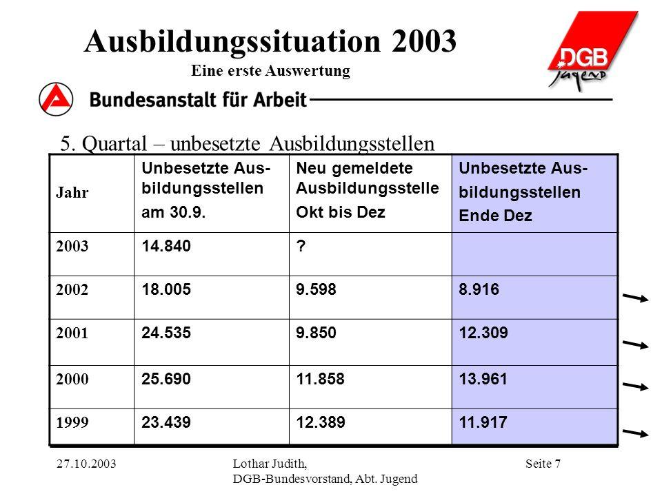 Ausbildungssituation 2003 Eine erste Auswertung Seite 727.10.2003Lothar Judith, DGB-Bundesvorstand, Abt.