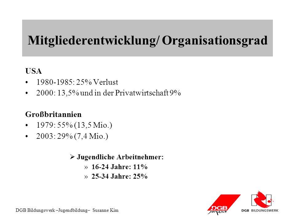 DGB Bildungswerk –Jugendbildung– Susanne Kim Mitgliederentwicklung/ Organisationsgrad USA 1980-1985: 25% Verlust 2000: 13,5% und in der Privatwirtschaft 9% Großbritannien 1979: 55% (13,5 Mio.) 2003: 29% (7,4 Mio.) Jugendliche Arbeitnehmer: »16-24 Jahre: 11% »25-34 Jahre: 25%