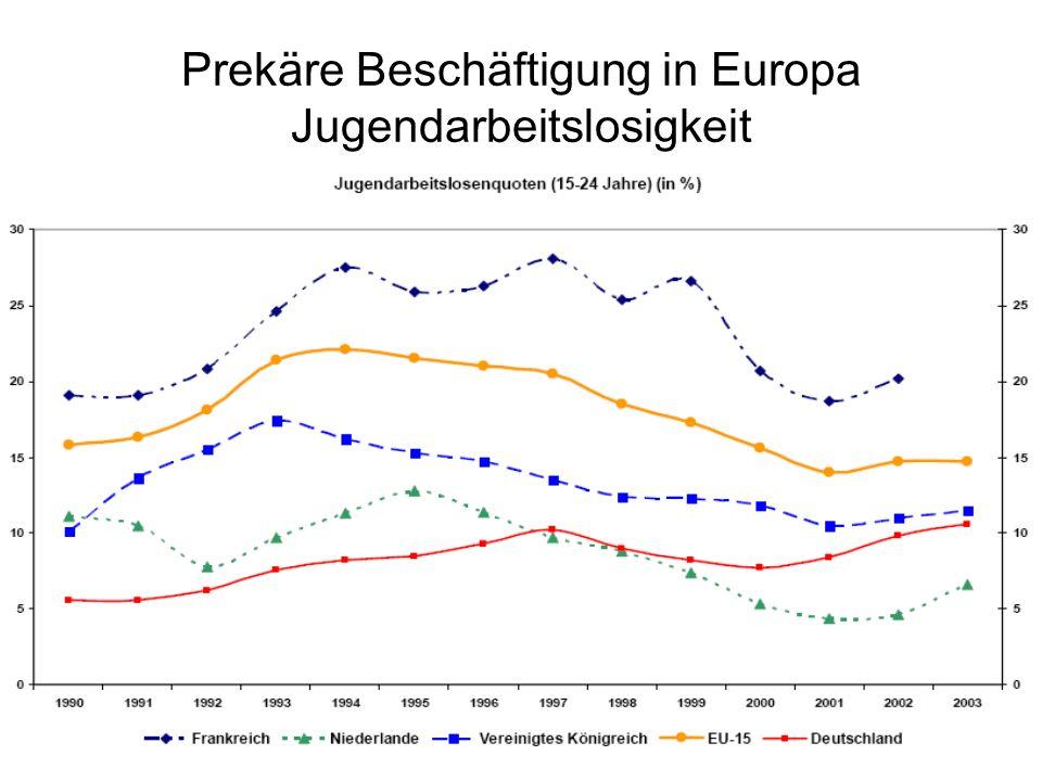Prekäre Beschäftigung in Europa Jugendarbeitslosigkeit