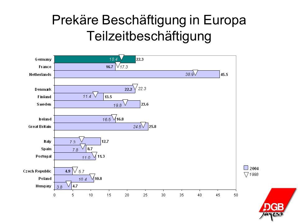 Prekäre Beschäftigung in Europa Teilzeitbeschäftigung