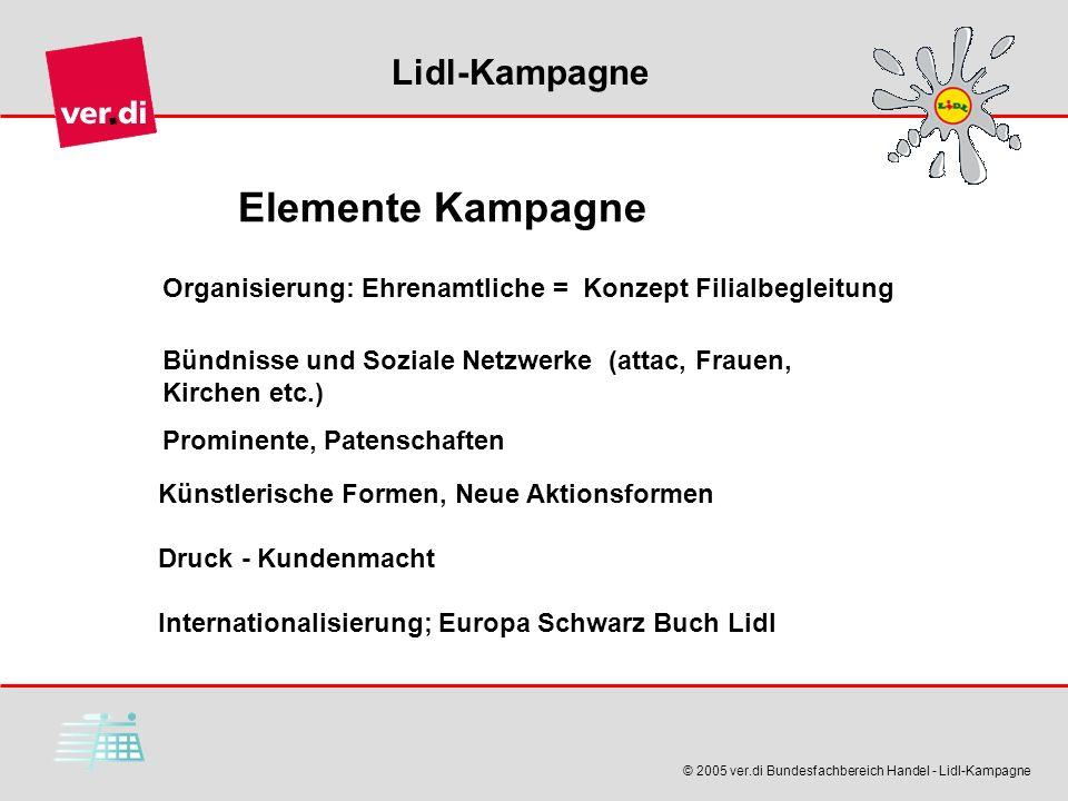 Lidl-Kampagne © 2005 ver.di Bundesfachbereich Handel - Lidl-Kampagne Organisierung: Ehrenamtliche = Konzept Filialbegleitung Bündnisse und Soziale Net