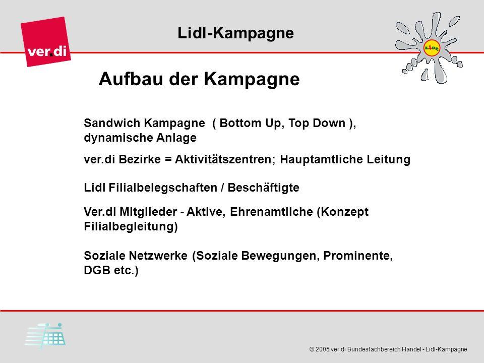 Lidl-Kampagne © 2005 ver.di Bundesfachbereich Handel - Lidl-Kampagne Aufbau der Kampagne Sandwich Kampagne ( Bottom Up, Top Down ), dynamische Anlage