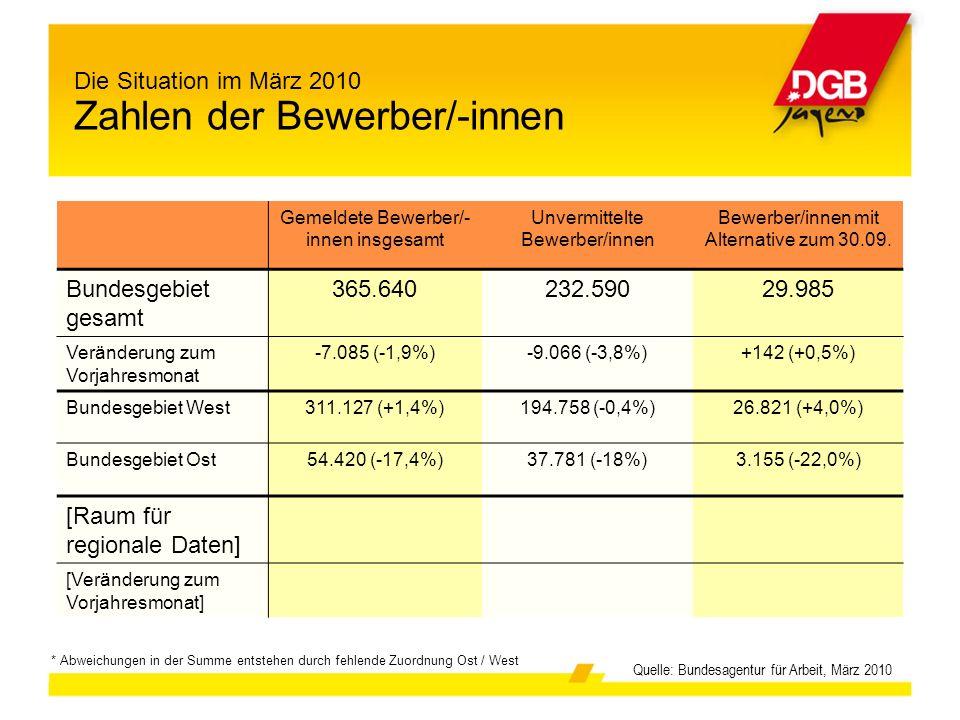 Quelle: Bundesagentur für Arbeit, März 2010 Gemeldete Bewerber/- innen insgesamt Unvermittelte Bewerber/innen Bewerber/innen mit Alternative zum 30.09