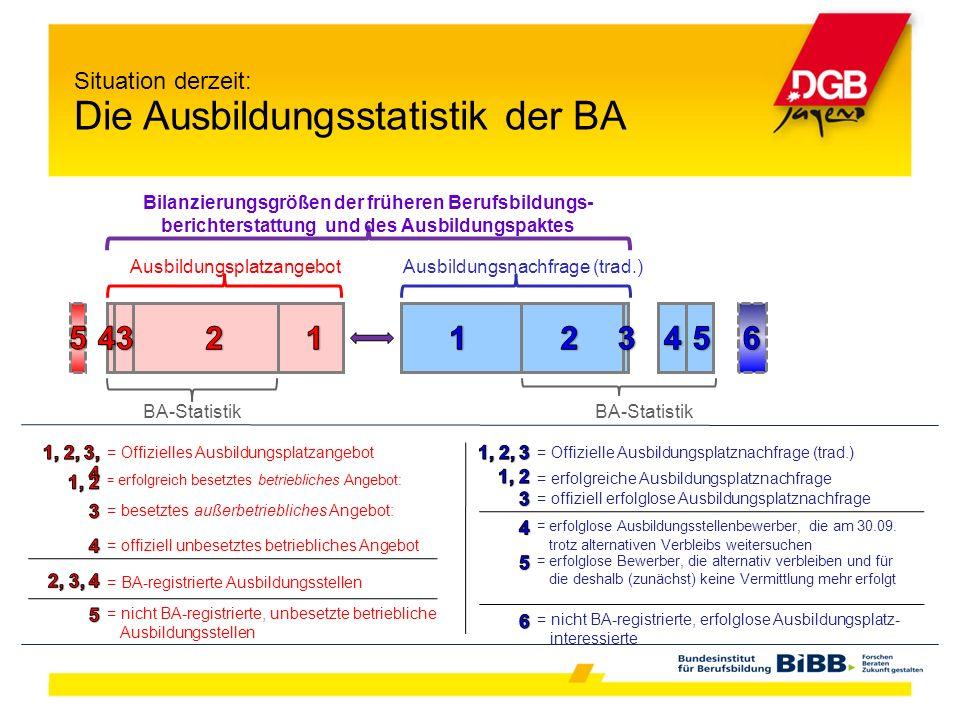 Situation derzeit: Die Ausbildungsstatistik der BA Ausbildungsplatzangebot Ausbildungsnachfrage (trad.) Bilanzierungsgrößen der früheren Berufsbildung