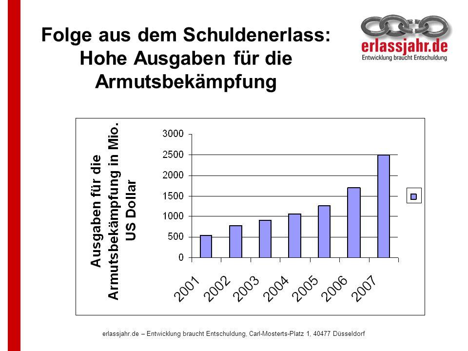 erlassjahr.de – Entwicklung braucht Entschuldung, Carl-Mosterts-Platz 1, 40477 Düsseldorf Folge aus dem Schuldenerlass: Hohe Ausgaben für die Armutsbe