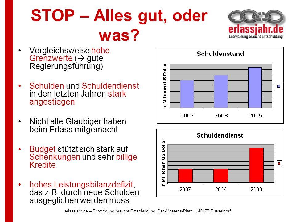 erlassjahr.de – Entwicklung braucht Entschuldung, Carl-Mosterts-Platz 1, 40477 Düsseldorf STOP – Alles gut, oder was? Vergleichsweise hohe Grenzwerte